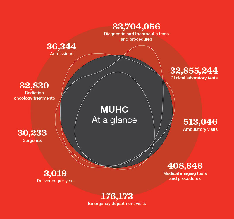 MUHC at the Glance