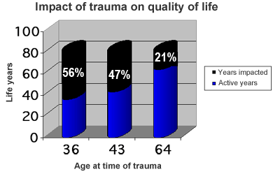 Impact of trauma graphic