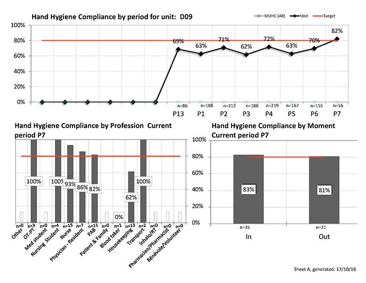 Unit D9 (Department of Internal Medicine) surpassed the target for hand hygiene compliance rates in October 2016