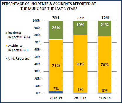 Incidents and accidents